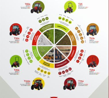 How to Choose a Versatile Tractor to Perform Specialized Tasks