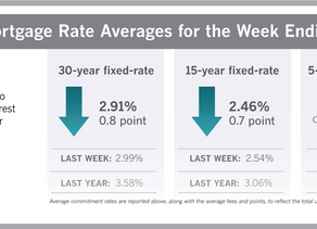 Mortgage Rates Fall AGAIN! Average 2.91%