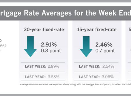 Mortgage Rates Fall AGAIN! Average 2.91%