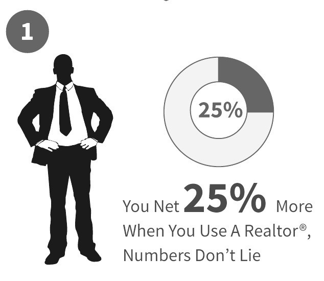 Net more with Realtor listing