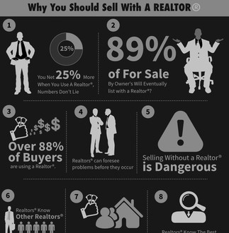 Does Selling Your Home with a Realtor®️ Net You More Money?