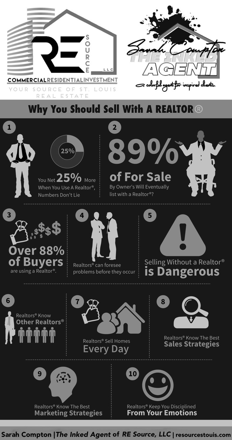 10 Reasons NOT to sell For Sale By Owner (FSBO)