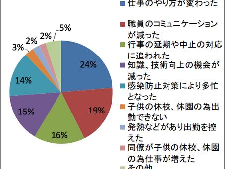 新型コロナウイルス感染症に関連するアンケート調査集計結果報告(旭川医大)