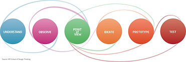hpi_school_of_design_thinking_-_prozess_