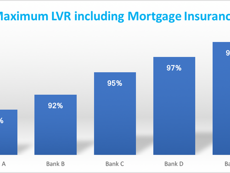 Loan To Value Ratio's (LVR's), Mortgage Insurance and Minimum Deposits – Are all banks the same?