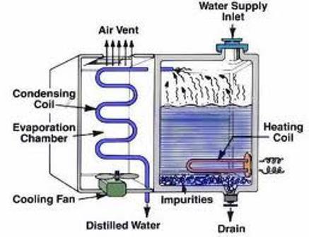 how-a-water-distiller-works.jpg