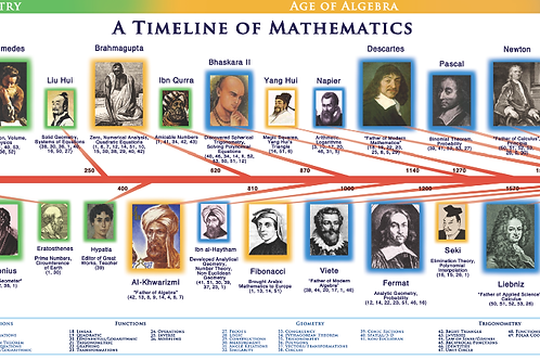 Original Timeline of Mathematics
