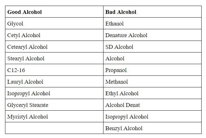 #Badalcohol #Goodalcohol  #DenaturedAlcohol #SDAlcohol