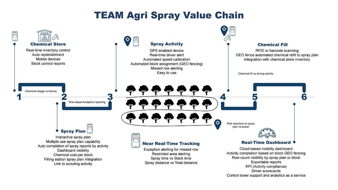 TEAMagri_Spray_Value_Chain.jpg