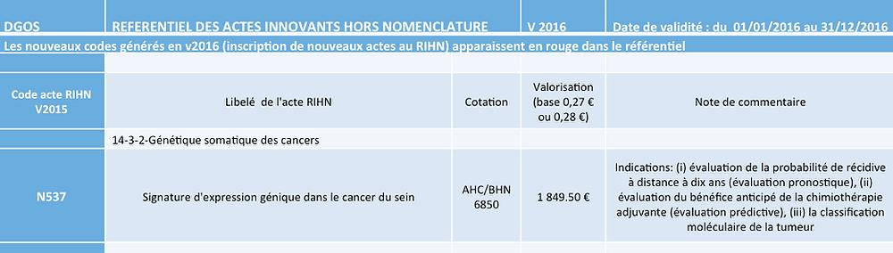 RIHN : remboursement des tests génomiques : cancer du sein