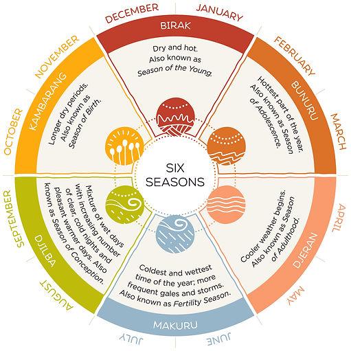 Six Seasons Calendar.jpg