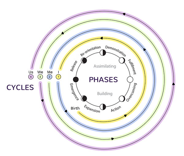 Cycles Phases Neutral.png