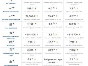 Metro Denver May Monthly Economic Indicators