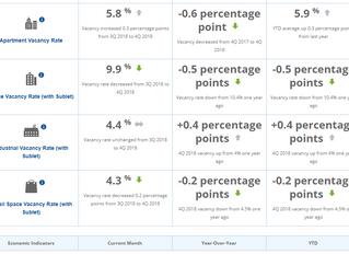 Metro Denver EDC Monthly Economic Indicators