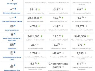 Metro Denver June Monthly Economic Indicators