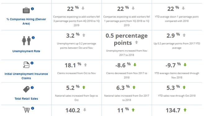 Metro Denver Monthly Economic Indicators - January