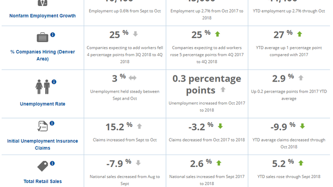 Metro Denver Monthly Economic Indicators - December
