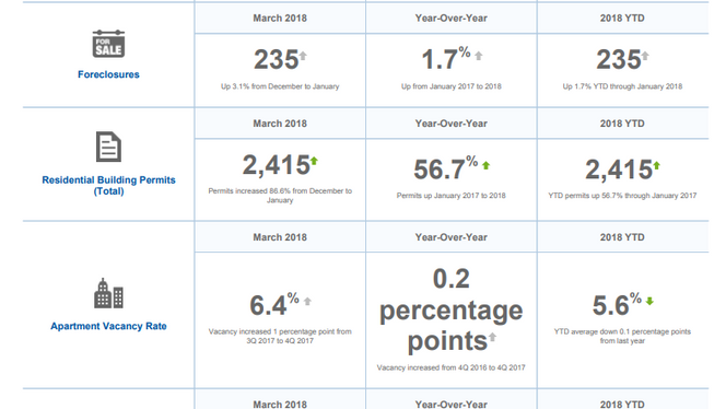 Metro Denver March Monthly Economic Indicators