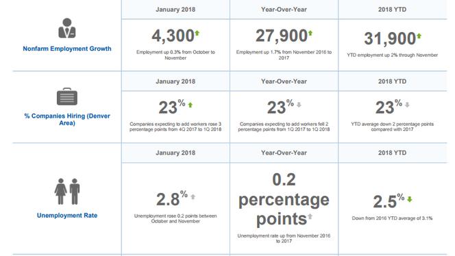 Metro Denver Monthly Economic Indicators