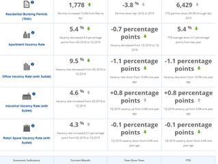 Metro Denver EDC Monthly Economic Indicators - June