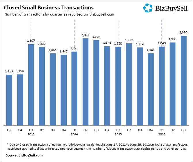 Small Business Transactions are up 15%!