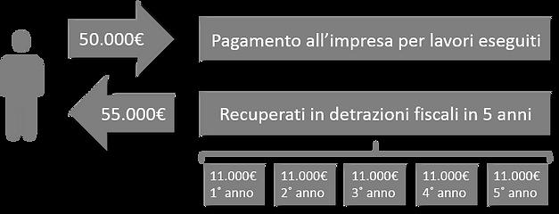 ecobonus 110 detrazioni fiscali.png