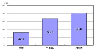 日本の住宅寿命は、なぜ30年しかもたないのか?