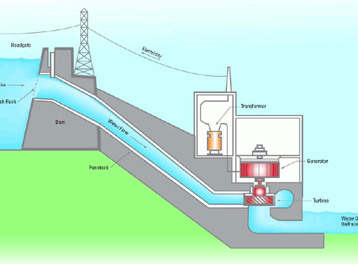 Pumped Hydro Electric as grid-scale storage