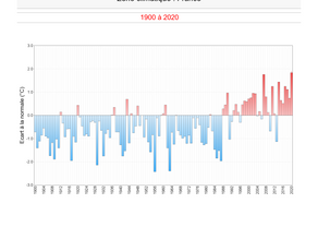 Climat : il n'a jamais fait aussi chaud en France !