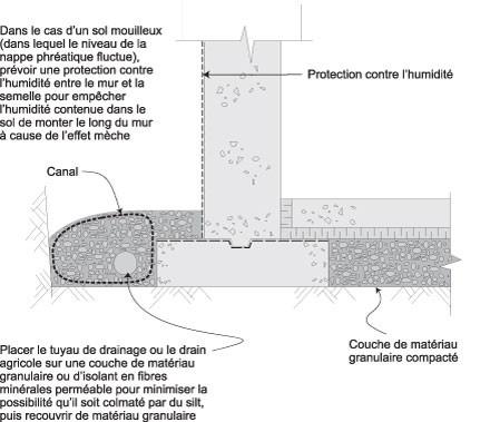 Drain de fondation intérieur, schéma de drainage