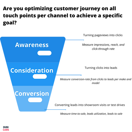 Are you optimizing customer journey on a