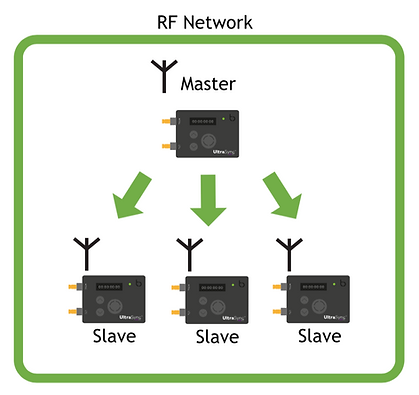 RF-network.png