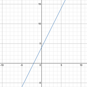 Linear Functions: How to write an equation given the graph