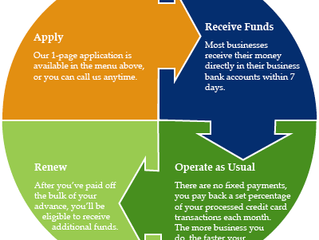 What's the Difference Between a Small Business Loan and a Merchant Cash Advance?