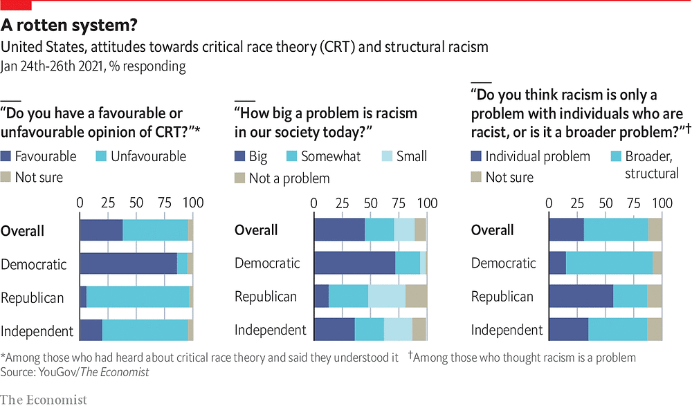 A graphic representing a statistical report of attitudes towards critical race theory (CRT) and structural racism.