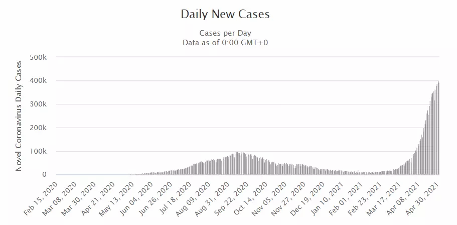 A graph showing the spike in the number of new cases on a daily basis in India.