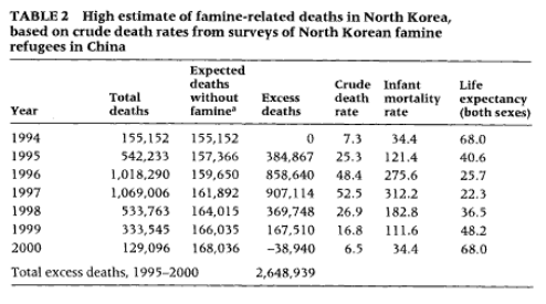 The North Korean Famine and Its Demographic Impact.