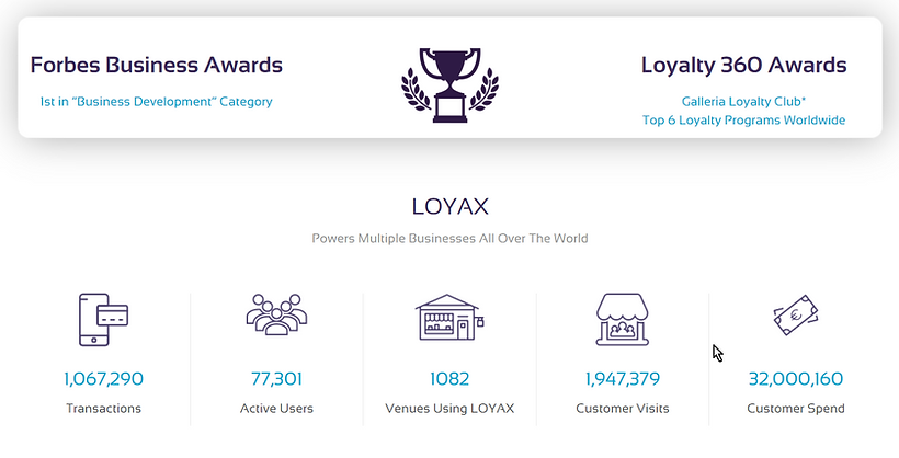 2021 Loyax Forbes Stats.png