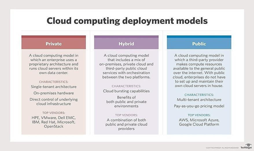 Cloud Deployment Models.jpg