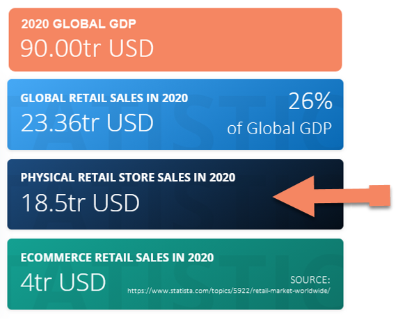2021 Statista 2020 Retail Market Worldwi
