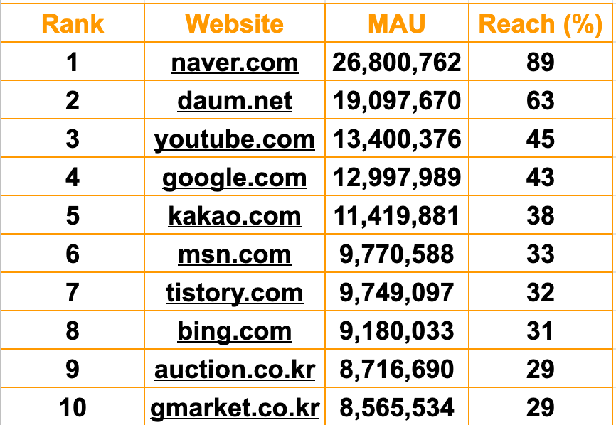 TOP 10 websites in South Korea (March, 2020)