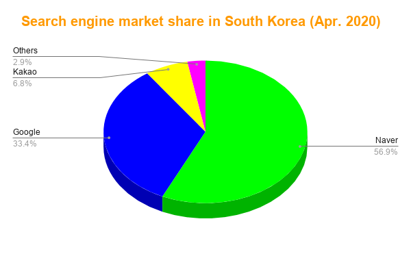 Search engine market share in South Korea.