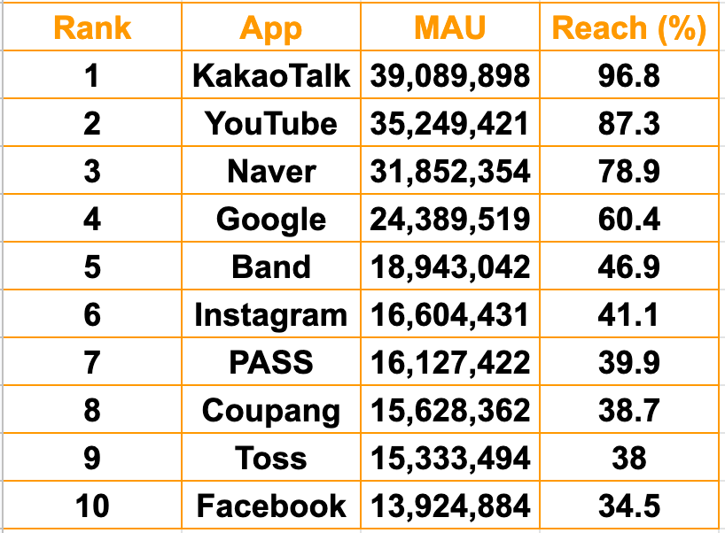 TOP 10 mobile apps in South Korea (March, 2020).