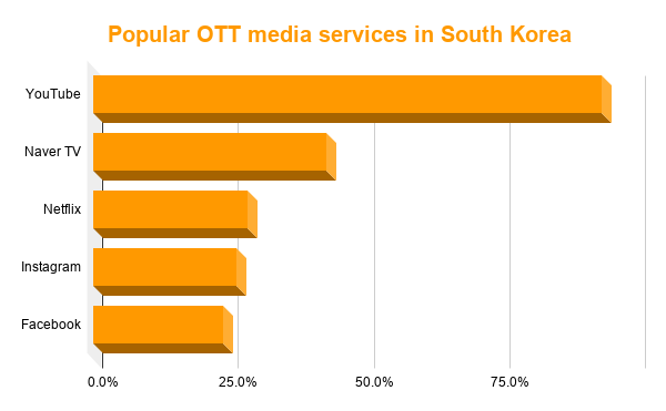 OOT market share in South Korea