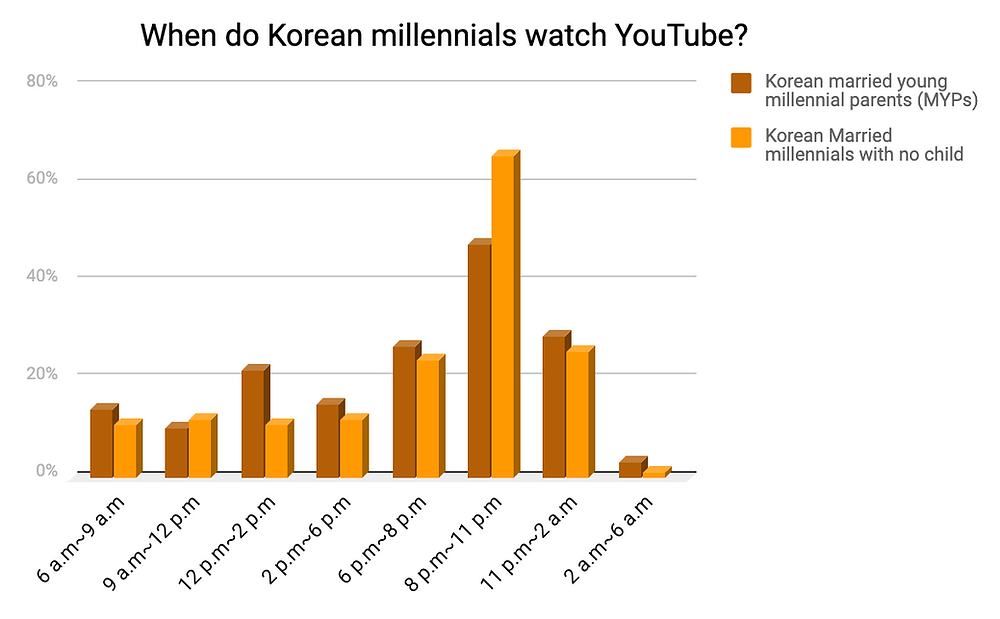 When do Korean millennials watch YouTube?