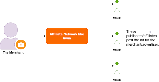 How affiliate networks work