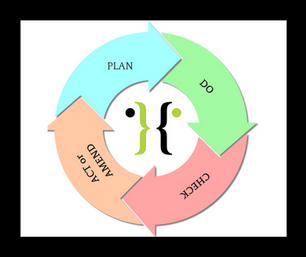 Say Hello Hello to the PDCA Cycle