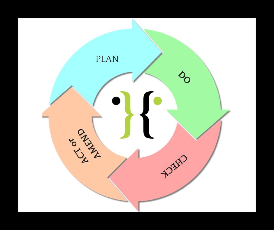 Say Hello Hello Plan Do Check Act or Amend Cycle