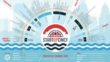 StartupCincy Ecosystem Map