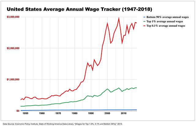 US Wage 1947-2018 b